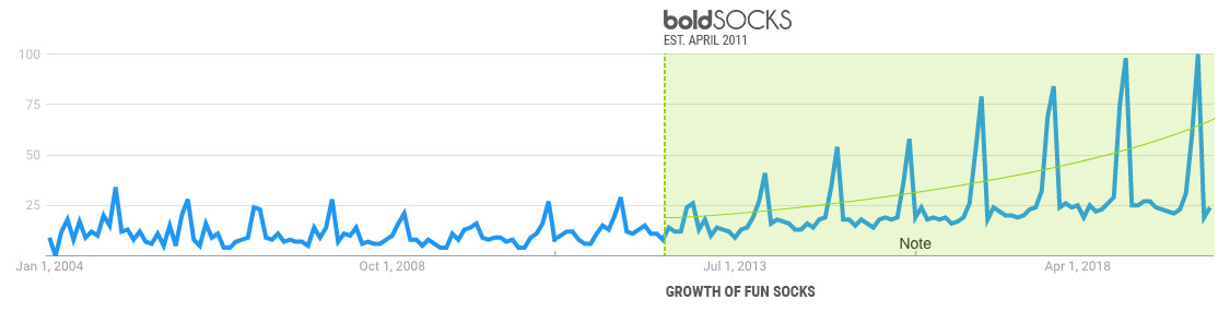 Chart of Fun Sock Searches